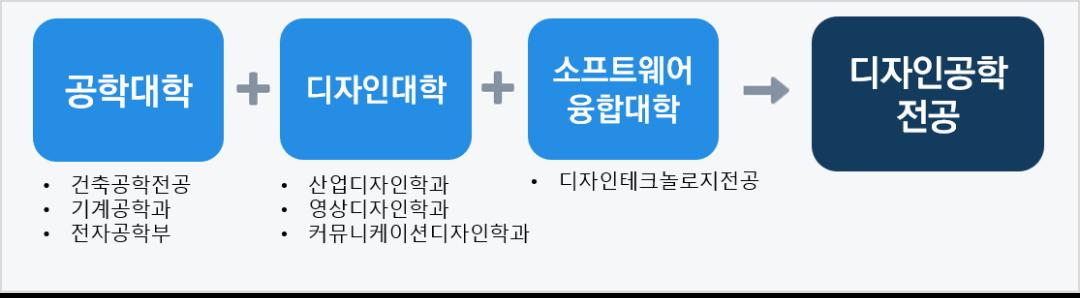 디자인공학전공 소개자료.png