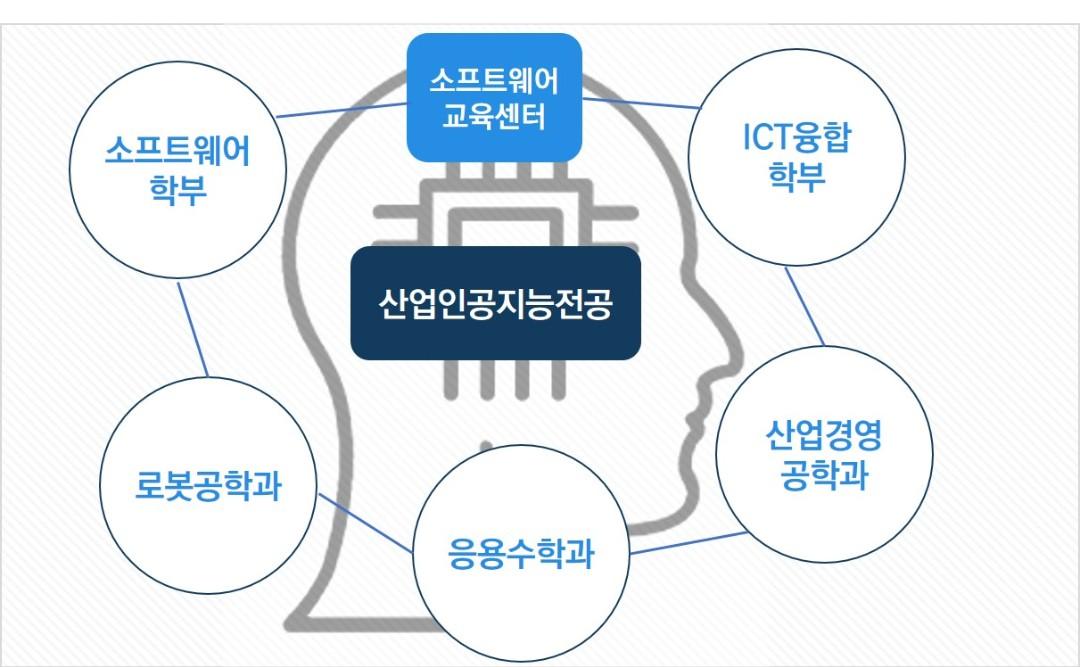 산업인공지능전공 소개 그림.jpg